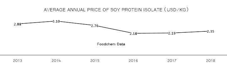Soy protein isolate price